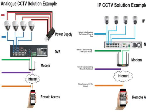 Analog CCTV vs Network IP Systems